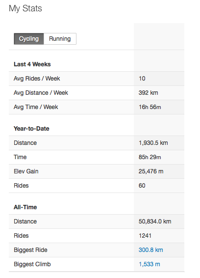 My Stats on 13:02:2015